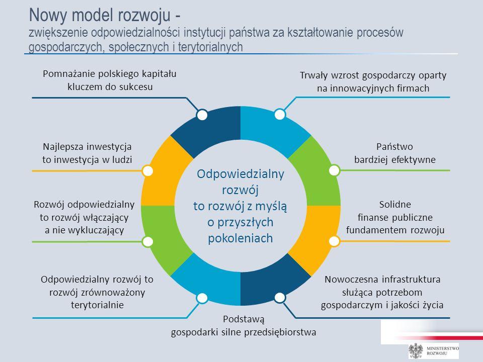 Państwo bardziej efektywne Solidne finanse publiczne fundamentem rozwoju Nowoczesna infrastruktura służąca potrzebom gospodarczym i jakości życia Pomnażanie polskiego kapitału kluczem do sukcesu Najlepsza inwestycja to inwestycja w ludzi Rozwój odpowiedzialny to rozwój włączający a nie wykluczający Odpowiedzialny rozwój to rozwój zrównoważony terytorialnie Odpowiedzialny rozwój to rozwój z myślą o przyszłych pokoleniach Nowy model rozwoju - zwiększenie odpowiedzialności instytucji państwa za kształtowanie procesów gospodarczych, społecznych i terytorialnych Trwały wzrost gospodarczy oparty na innowacyjnych firmach Podstawą gospodarki silne przedsiębiorstwa