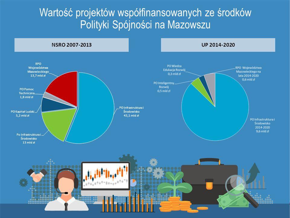 Wartość projektów współfinansowanych ze środków Polityki Spójności na Mazowszu NSRO 2007-2013UP 2014-2020