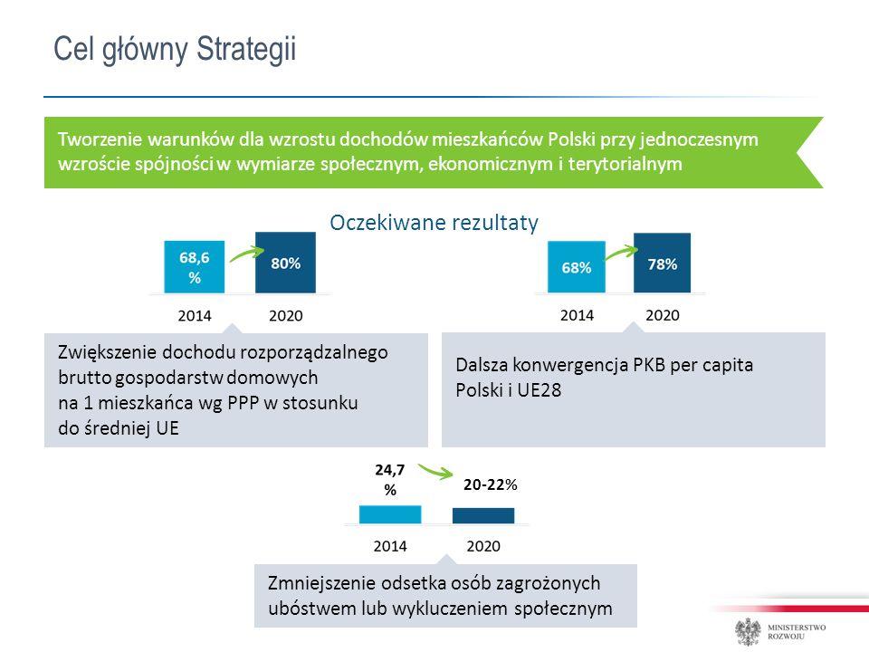 Cel główny Strategii Tworzenie warunków dla wzrostu dochodów mieszkańców Polski przy jednoczesnym wzroście spójności w wymiarze społecznym, ekonomicznym i terytorialnym Oczekiwane rezultaty 20-22% Zwiększenie dochodu rozporządzalnego brutto gospodarstw domowych na 1 mieszkańca wg PPP w stosunku do średniej UE Dalsza konwergencja PKB per capita Polski i UE28 Zmniejszenie odsetka osób zagrożonych ubóstwem lub wykluczeniem społecznym