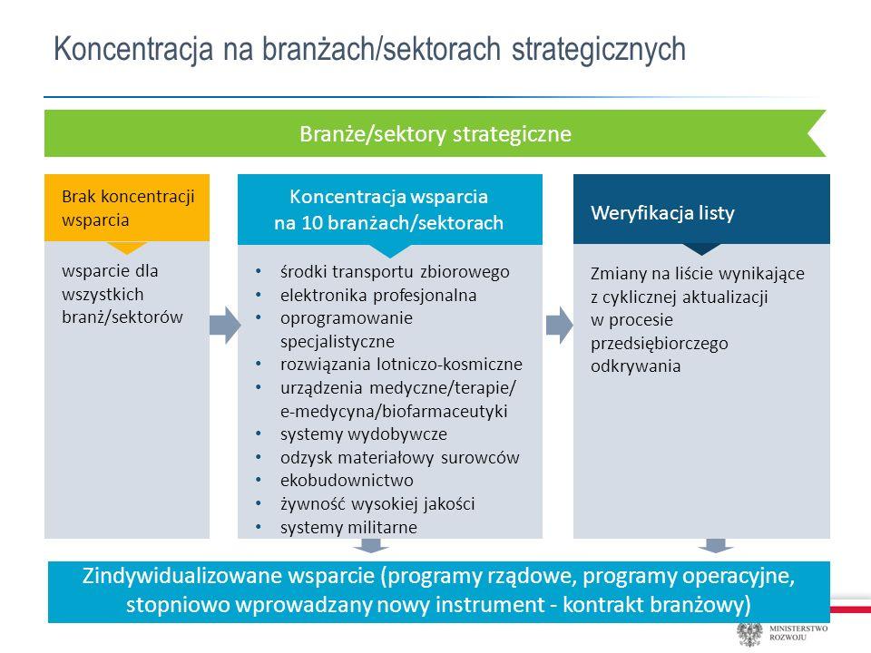 Koncentracja na branżach/sektorach strategicznych Branże/sektory strategiczne środki transportu zbiorowego elektronika profesjonalna oprogramowanie specjalistyczne rozwiązania lotniczo-kosmiczne urządzenia medyczne/terapie/ e-medycyna/biofarmaceutyki systemy wydobywcze odzysk materiałowy surowców ekobudownictwo żywność wysokiej jakości systemy militarne Brak koncentracji wsparcia Koncentracja wsparcia na 10 branżach/sektorach wsparcie dla wszystkich branż/sektorów Weryfikacja listy Zmiany na liście wynikające z cyklicznej aktualizacji w procesie przedsiębiorczego odkrywania Zindywidualizowane wsparcie (programy rządowe, programy operacyjne, stopniowo wprowadzany nowy instrument - kontrakt branżowy)