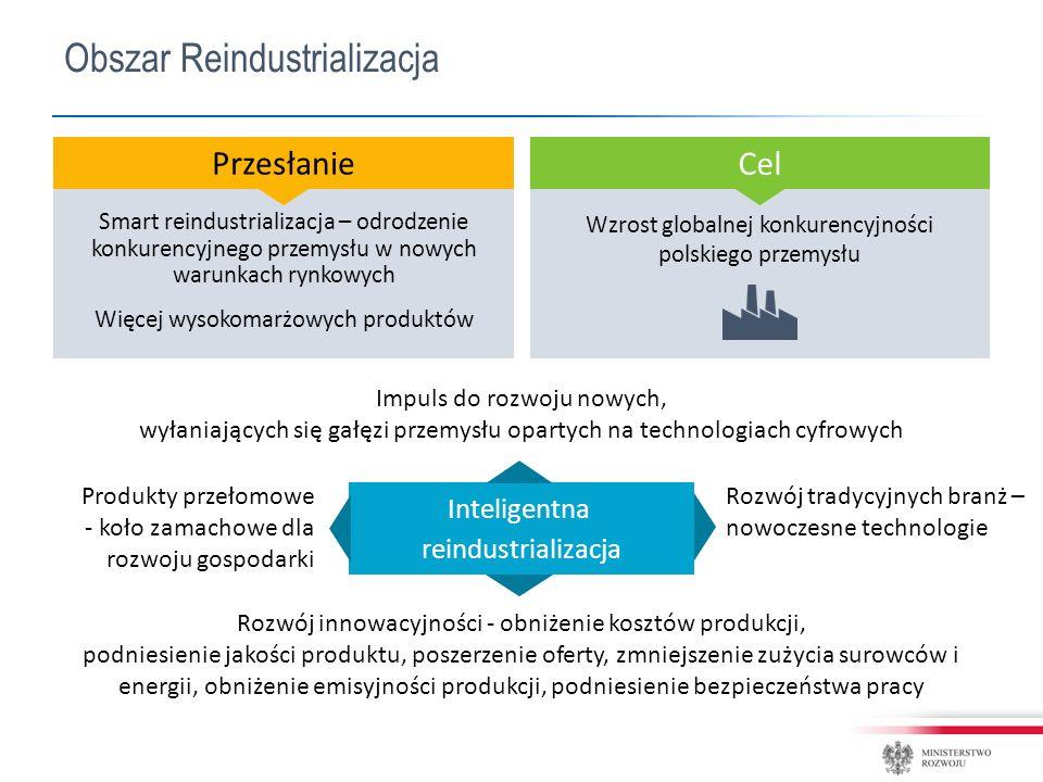 Obszar Reindustrializacja Smart reindustrializacja – odrodzenie konkurencyjnego przemysłu w nowych warunkach rynkowych Więcej wysokomarżowych produktów Wzrost globalnej konkurencyjności polskiego przemysłu Inteligentna reindustrializacja Impuls do rozwoju nowych, wyłaniających się gałęzi przemysłu opartych na technologiach cyfrowych Rozwój innowacyjności - obniżenie kosztów produkcji, podniesienie jakości produktu, poszerzenie oferty, zmniejszenie zużycia surowców i energii, obniżenie emisyjności produkcji, podniesienie bezpieczeństwa pracy Produkty przełomowe - koło zamachowe dla rozwoju gospodarki Rozwój tradycyjnych branż – nowoczesne technologie Przesłanie Cel