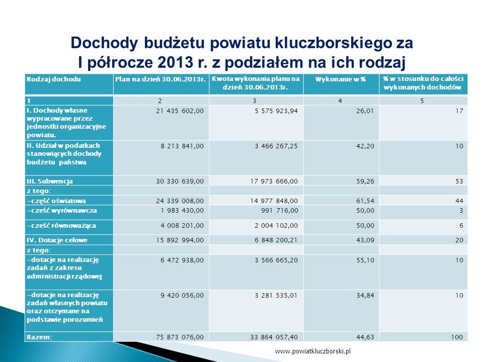 www.powiatkluczborski.pl Dochody budżetu powiatu kluczborskiego za I półrocze 2013 r.