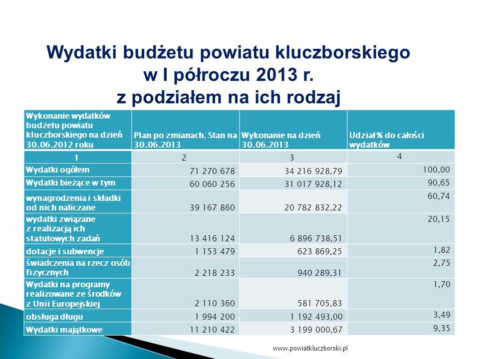 www.powiatkluczborski.pl Wydatki budżetu powiatu kluczborskiego w I półroczu 2013 r.