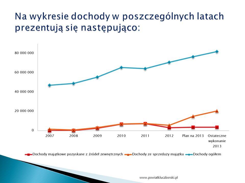 www.powiatkluczborski.pl