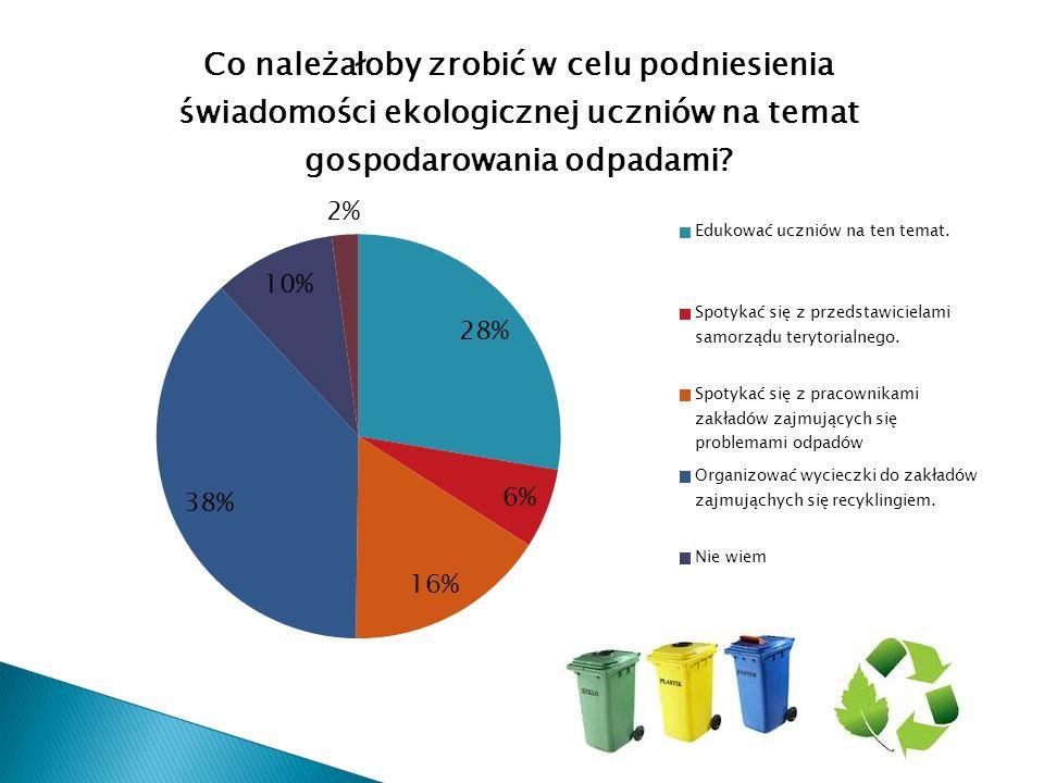  nagradzać za segregacje;  nie segregować śmieci;  mówić o skutkach niesegregowania śmieci; Odpowiedzi na pytanie 'Co należałoby zrobić w celu podniesienia świadomości ekologicznej uczniów na temat gospodarowania odpadami?' w podpunkcie inne
