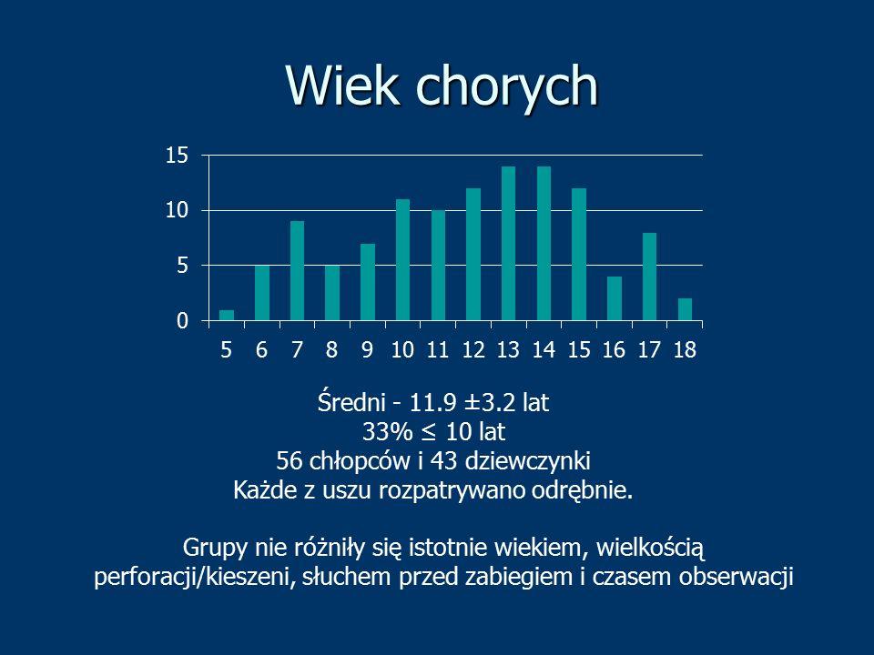 Wiek chorych Średni - 11.9 ±3.2 lat 33% ≤ 10 lat 56 chłopców i 43 dziewczynki Każde z uszu rozpatrywano odrębnie. Grupy nie różniły się istotnie wieki