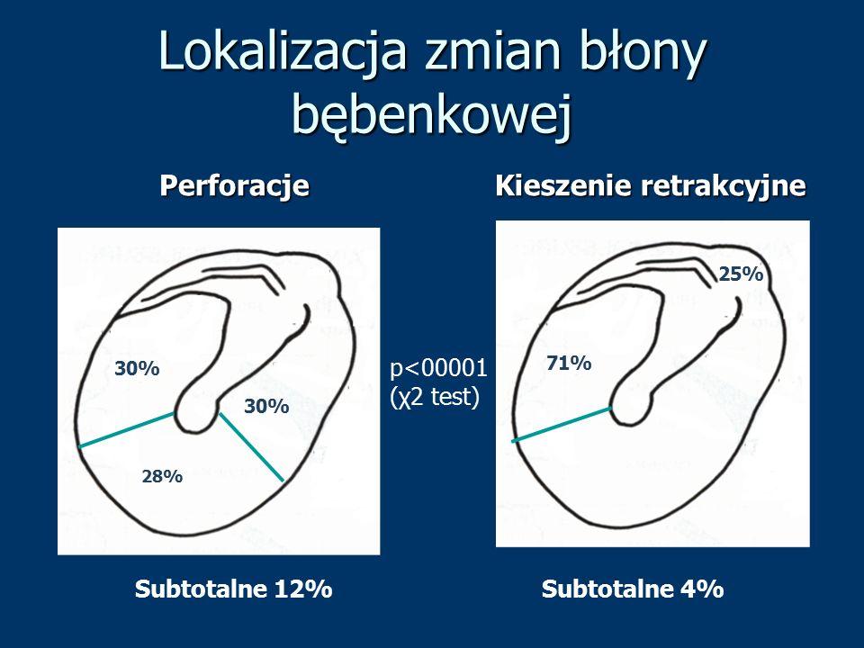 Lokalizacja zmian błony bębenkowej Perforacje Kieszenie retrakcyjne 30% 28% 25% 71% Subtotalne 12%Subtotalne 4% p<00001 (χ2 test)