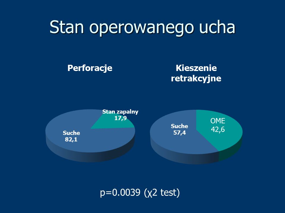 Stan operowanego ucha p=0.0039 (χ2 test)