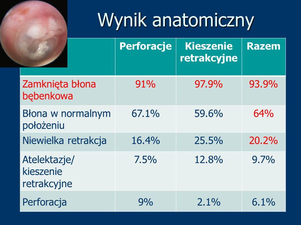 Wynik anatomiczny PerforacjeKieszenie retrakcyjne Razem Zamknięta błona bębenkowa 91%97.9%93.9% Błona w normalnym położeniu 67.1%59.6%64% Niewielka re