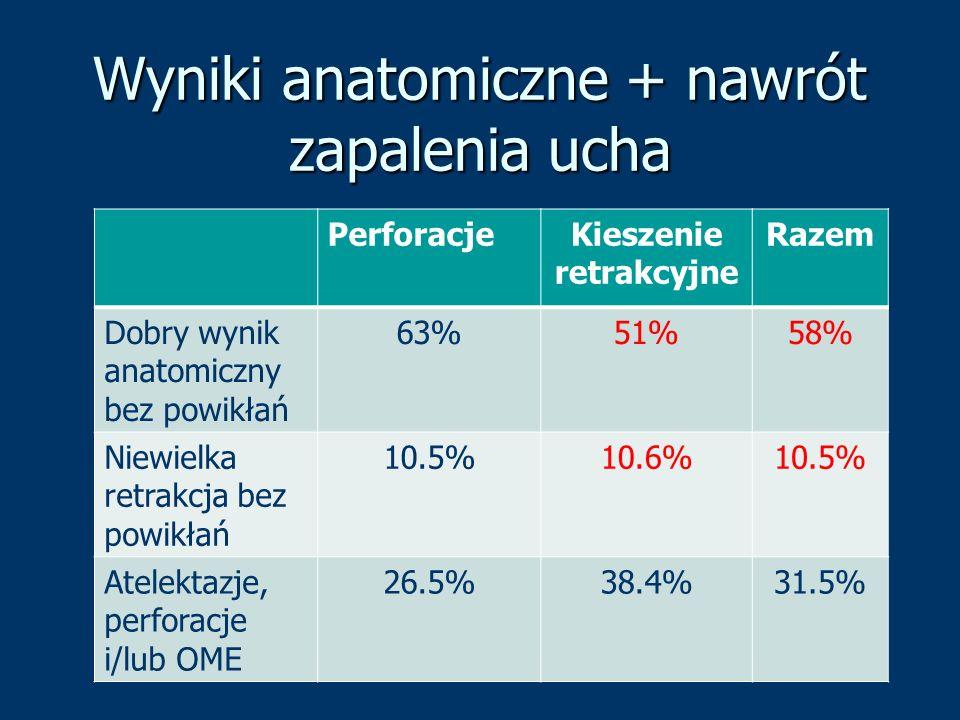 Wyniki anatomiczne + nawrót zapalenia ucha PerforacjeKieszenie retrakcyjne Razem Dobry wynik anatomiczny bez powikłań 63%51%58% Niewielka retrakcja be