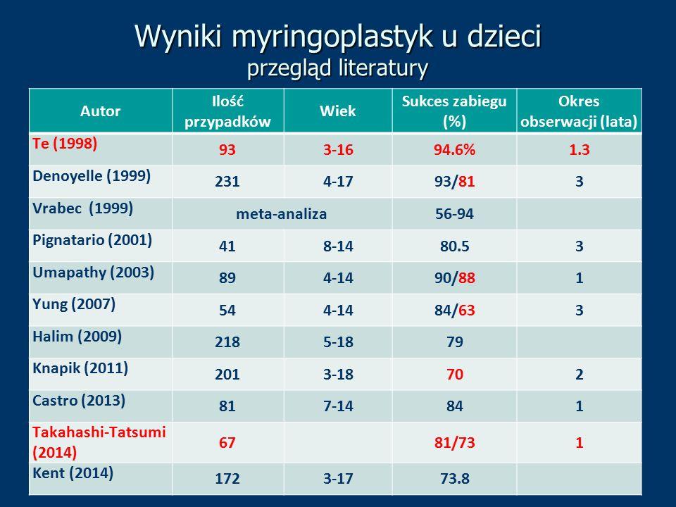 Wyniki myringoplastyk u dzieci przegląd literatury Autor Ilość przypadków Wiek Sukces zabiegu (%) Okres obserwacji (lata) Te (1998) 933-1694.6%1.3 Den