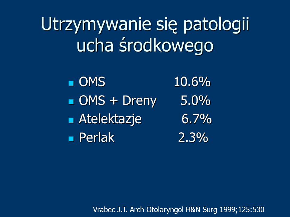 Utrzymywanie się patologii ucha środkowego OMS 10.6% OMS 10.6% OMS + Dreny 5.0% OMS + Dreny 5.0% Atelektazje 6.7% Atelektazje 6.7% Perlak 2.3% Perlak