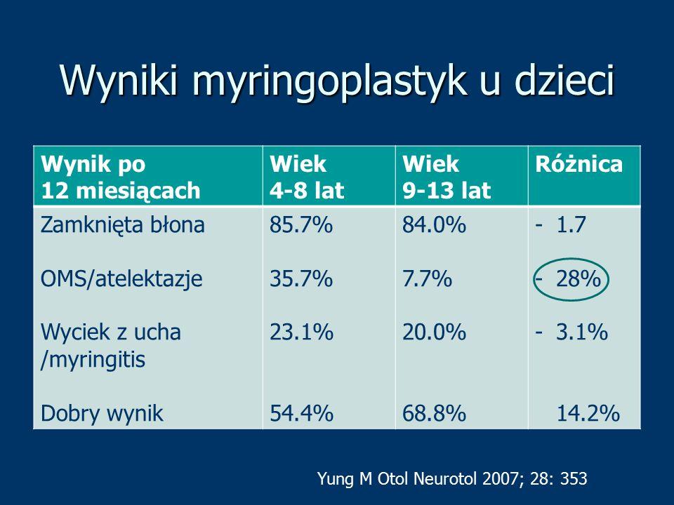 Wyniki myringoplastyk u dzieci Wynik po 12 miesiącach Wiek 4-8 lat Wiek 9-13 lat Różnica Zamknięta błona OMS/atelektazje Wyciek z ucha /myringitis Dob