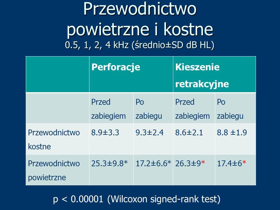 Przewodnictwo powietrzne i kostne 0.5, 1, 2, 4 kHz (średnio±SD dB HL) Perforacje Kieszenie retrakcyjne Przed zabiegiem Po zabiegu Przed zabiegiem Po z