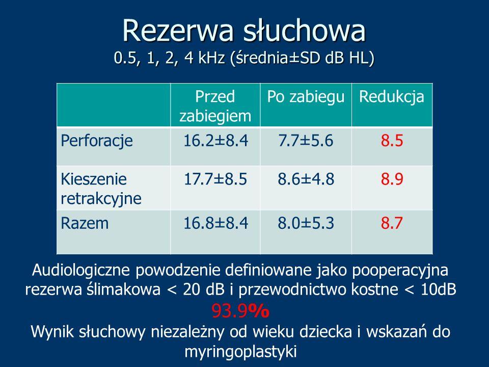 Rezerwa słuchowa 0.5, 1, 2, 4 kHz (średnia±SD dB HL) Przed zabiegiem Po zabieguRedukcja Perforacje16.2±8.47.7±5.68.5 Kieszenie retrakcyjne 17.7±8.58.6
