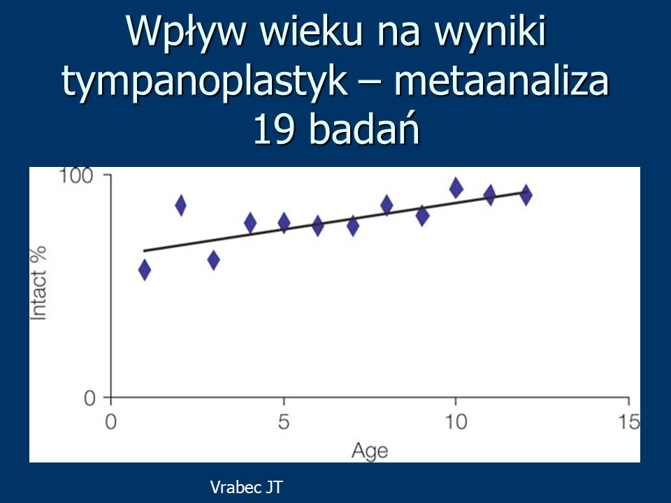Wpływ wieku na wyniki tympanoplastyk – metaanaliza 19 badań Vrabec JT