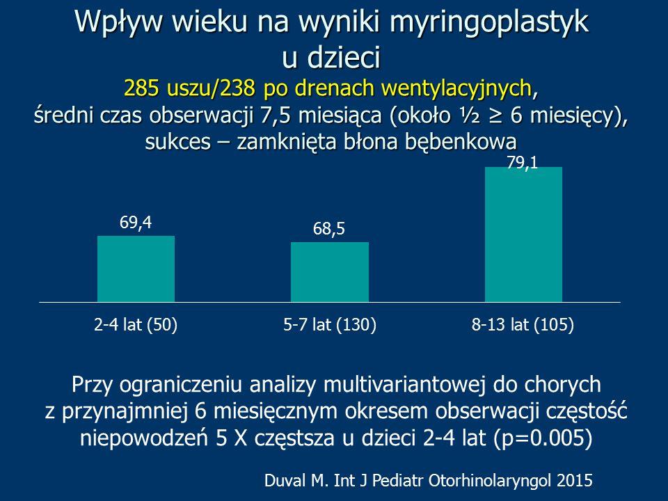 Wpływ wieku na wyniki myringoplastyk u dzieci 285 uszu/238 po drenach wentylacyjnych, średni czas obserwacji 7,5 miesiąca (około ½ ≥ 6 miesięcy), sukc