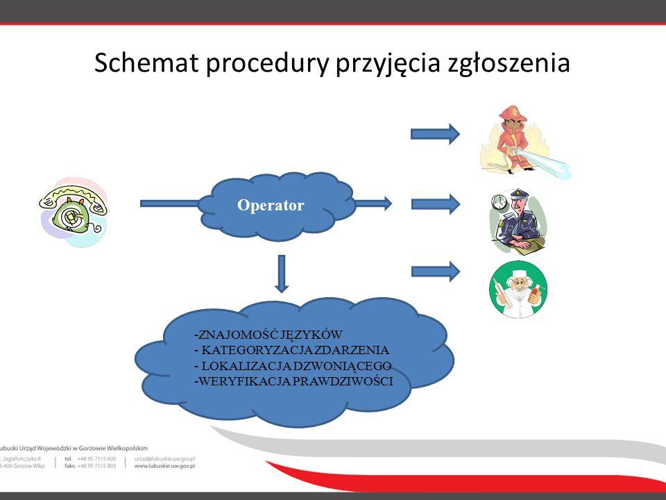 Operator Schemat procedury przyjęcia zgłoszenia -ZNAJOMOŚĆ JĘZYKÓW - KATEGORYZACJA ZDARZENIA - LOKALIZACJA DZWONIĄCEGO -WERYFIKACJA PRAWDZIWOŚCI