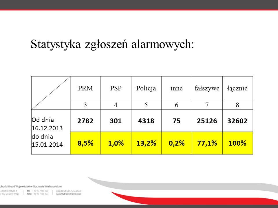 Statystyka zgłoszeń alarmowych: PRMPSPPolicjainnefałszywełącznie 345678 Od dnia 16.12.2013 do dnia 15.01.2014 27823014318752512632602 8,5%1,0%13,2%0,2%77,1%100%