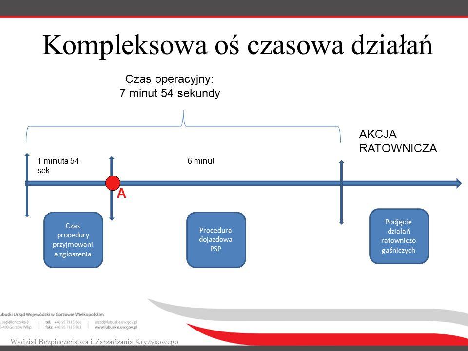 Kompleksowa oś czasowa działań Wydział Bezpieczeństwa i Zarządzania Kryzysowego Czas procedury przyjmowani a zgłoszenia 1 minuta 54 sek 6 minut Proced