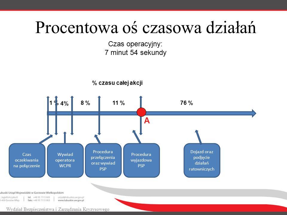 Procentowa oś czasowa działań Wydział Bezpieczeństwa i Zarządzania Kryzysowego Czas oczekiwania na połączenie 1 %8 % Wywiad operatora WCPR Procedura p