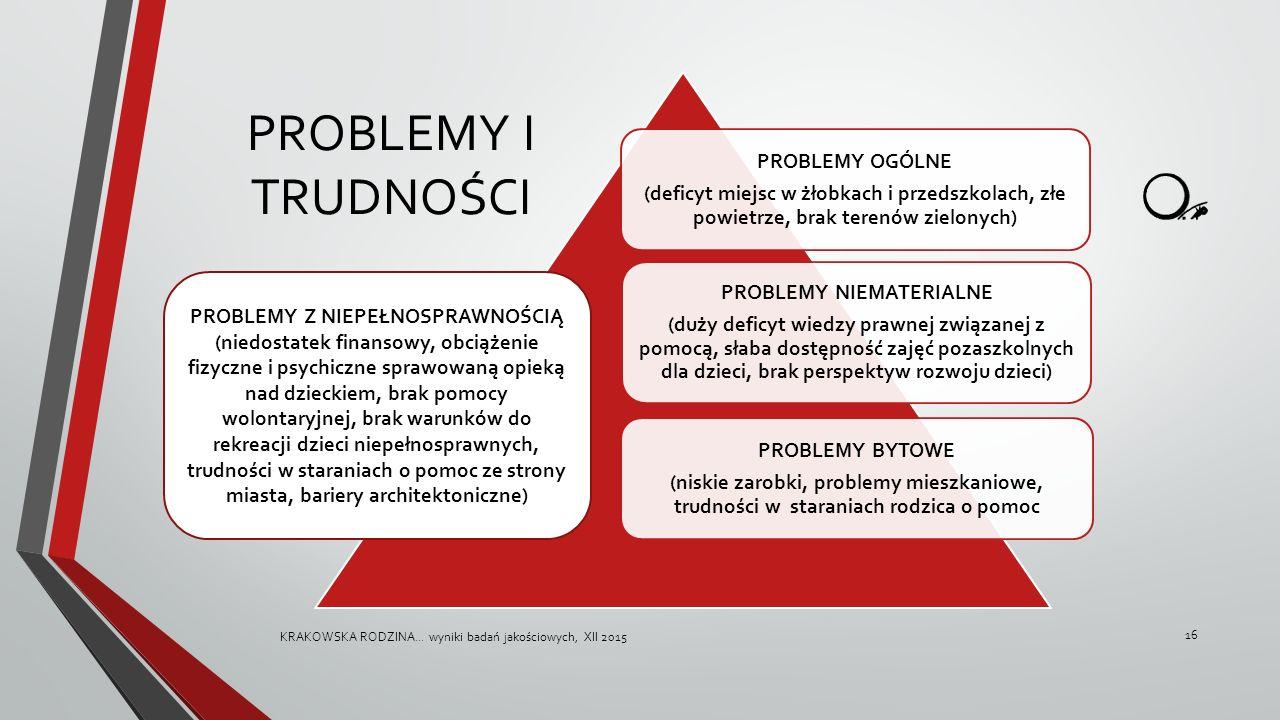 PROBLEMY I TRUDNOŚCI PROBLEMY OGÓLNE (deficyt miejsc w żłobkach i przedszkolach, złe powietrze, brak terenów zielonych) PROBLEMY NIEMATERIALNE (duży d