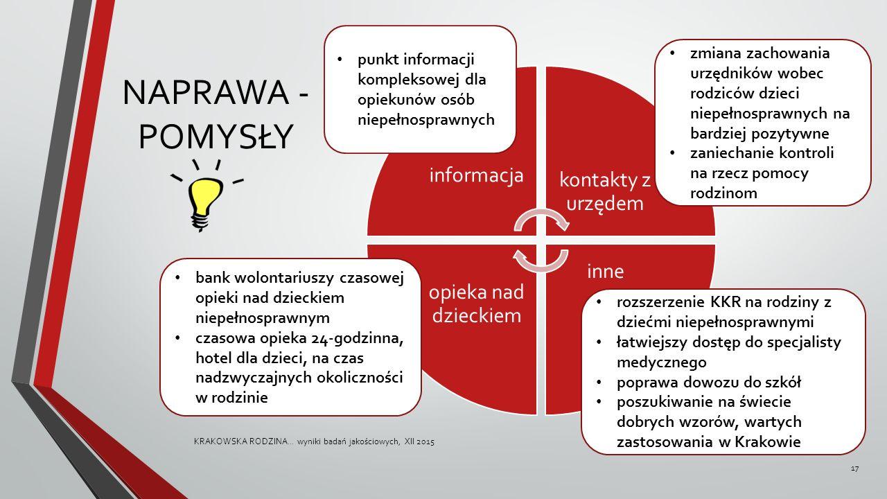 NAPRAWA - POMYSŁY KRAKOWSKA RODZINA...