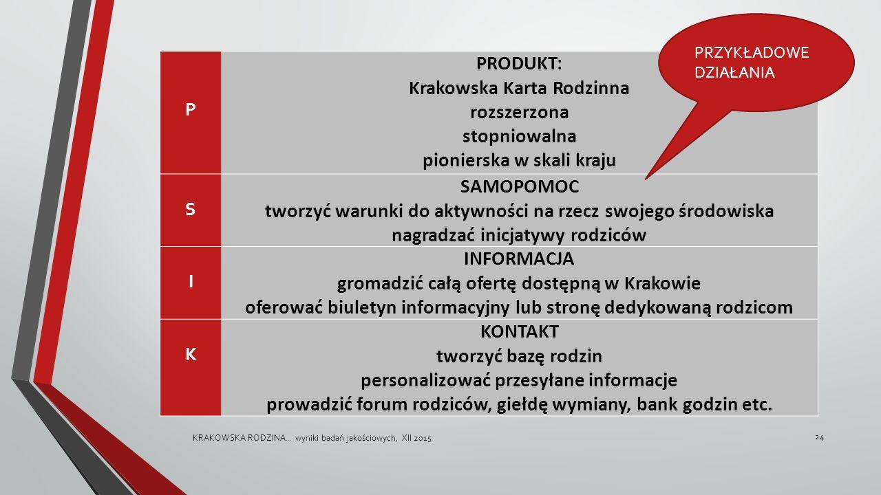 P PRODUKT: Krakowska Karta Rodzinna rozszerzona stopniowalna pionierska w skali kraju S SAMOPOMOC tworzyć warunki do aktywności na rzecz swojego środowiska nagradzać inicjatywy rodziców I INFORMACJA gromadzić całą ofertę dostępną w Krakowie oferować biuletyn informacyjny lub stronę dedykowaną rodzicom K KONTAKT tworzyć bazę rodzin personalizować przesyłane informacje prowadzić forum rodziców, giełdę wymiany, bank godzin etc.