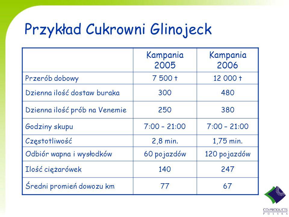 Przykład Cukrowni Glinojeck Kampania 2005 Kampania 2006 Przerób dobowy7 500 t12 000 t Dzienna ilość dostaw buraka300480 Dzienna ilość prób na Venemie250380 Godziny skupu7:00 – 21:00 Częstotliwość2,8 min.1,75 min.