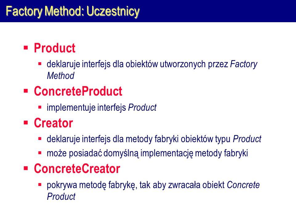 Factory Method: Uczestnicy  Product  deklaruje interfejs dla obiektów utworzonych przez Factory Method  ConcreteProduct  implementuje interfejs Product  Creator  deklaruje interfejs dla metody fabryki obiektów typu Product  może posiadać domyślną implementację metody fabryki  ConcreteCreator  pokrywa metodę fabrykę, tak aby zwracała obiekt Concrete Product