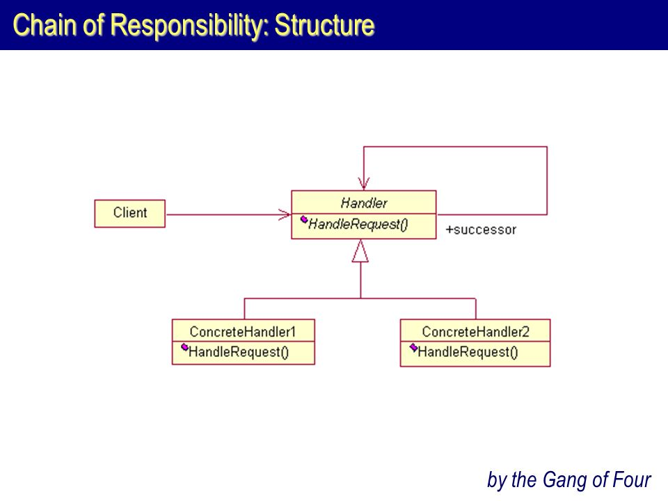 Chain of Responsibility: Structure by the Gang of Four