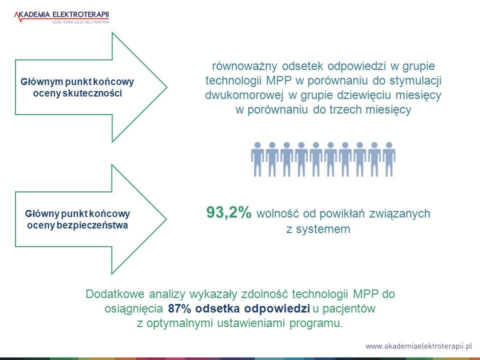 Dodatkowe analizy wykazały zdolność technologii MPP do osiągnięcia 87% odsetka odpowiedzi u pacjentów z optymalnymi ustawieniami programu.