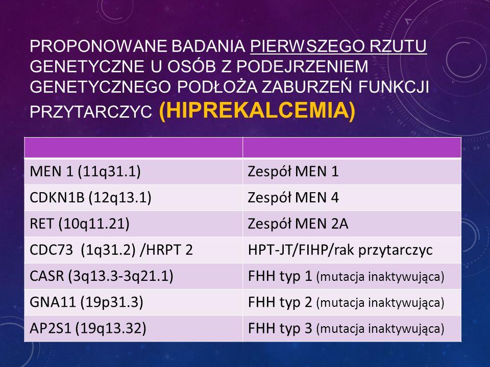 PROPONOWANE BADANIA PIERWSZEGO RZUTU GENETYCZNE U OSÓB Z PODEJRZENIEM GENETYCZNEGO PODŁOŻA ZABURZEŃ FUNKCJI PRZYTARCZYC (HIPREKALCEMIA) MEN 1 (11q31.1)Zespół MEN 1 CDKN1B (12q13.1)Zespół MEN 4 RET (10q11.21)Zespół MEN 2A CDC73 (1q31.2) /HRPT 2HPT-JT/FIHP/rak przytarczyc CASR (3q13.3-3q21.1)FHH typ 1 (mutacja inaktywująca) GNA11 (19p31.3)FHH typ 2 (mutacja inaktywująca) AP2S1 (19q13.32)FHH typ 3 (mutacja inaktywująca)