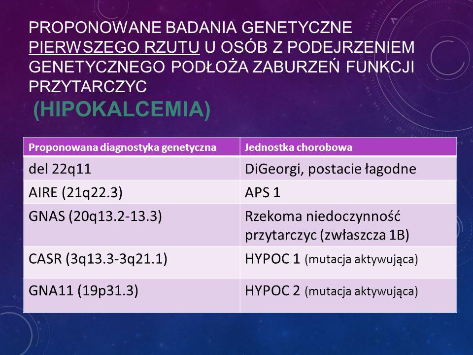 PROPONOWANE BADANIA GENETYCZNE PIERWSZEGO RZUTU U OSÓB Z PODEJRZENIEM GENETYCZNEGO PODŁOŻA ZABURZEŃ FUNKCJI PRZYTARCZYC (HIPOKALCEMIA) Proponowana diagnostyka genetycznaJednostka chorobowa del 22q11DiGeorgi, postacie łagodne AIRE (21q22.3)APS 1 GNAS (20q13.2-13.3)Rzekoma niedoczynność przytarczyc (zwłaszcza 1B) CASR (3q13.3-3q21.1)HYPOC 1 (mutacja aktywująca) GNA11 (19p31.3)HYPOC 2 (mutacja aktywująca)