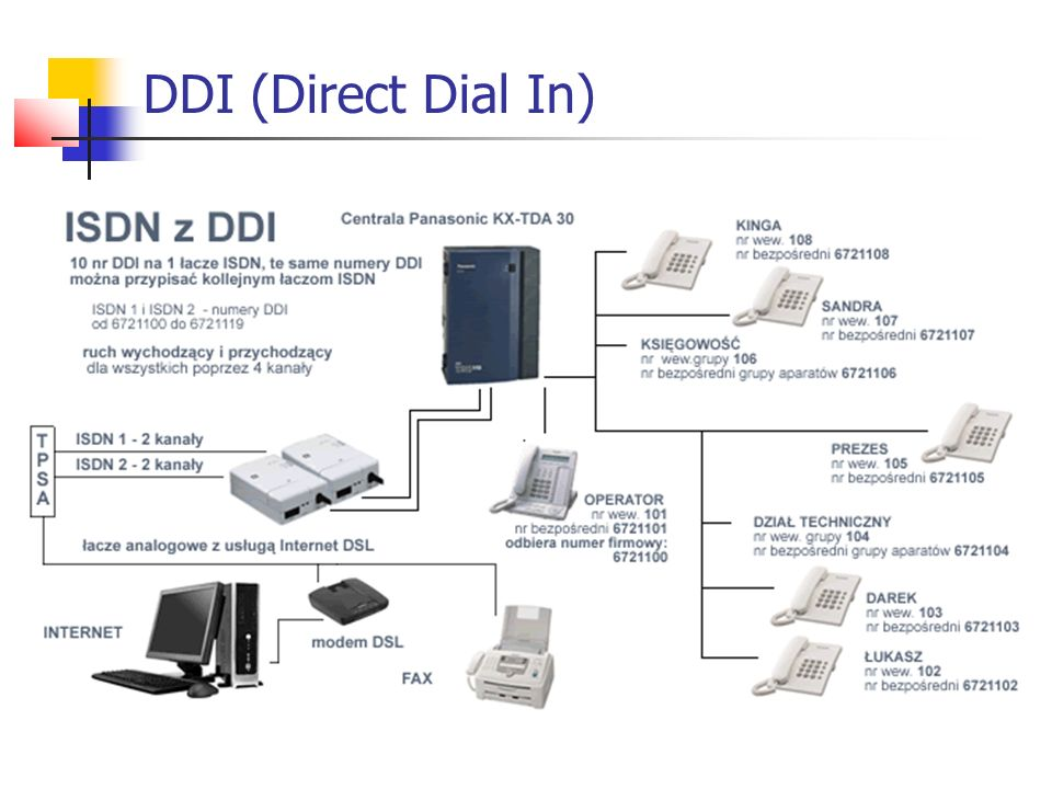 DDI (Direct Dial In)