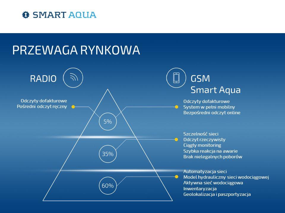 Szczelność sieci Odczyt rzeczywisty Ciągły monitoring Szybka reakcja na awarie Brak nielegalnych poborów Odczyty dofakturowe Pośredni odczyt ręczny Odczyty dofakturowe System w pełni mobilny Bezpośredni odczyt online Automatyzacja sieci Model hydrauliczny sieci wodociągowej Aktywna sieć wodociągowa Inwentaryzacja Geolokalizacja i paszportyzacja PRZEWAGA RYNKOWA RADIO GSM Smart Aqua