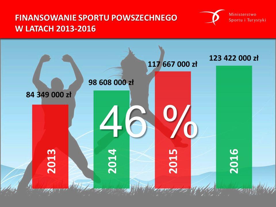 FINANSOWANIE SPORTU POWSZECHNEGO W LATACH 2013-2016 2013201420152016 46 % 46 %