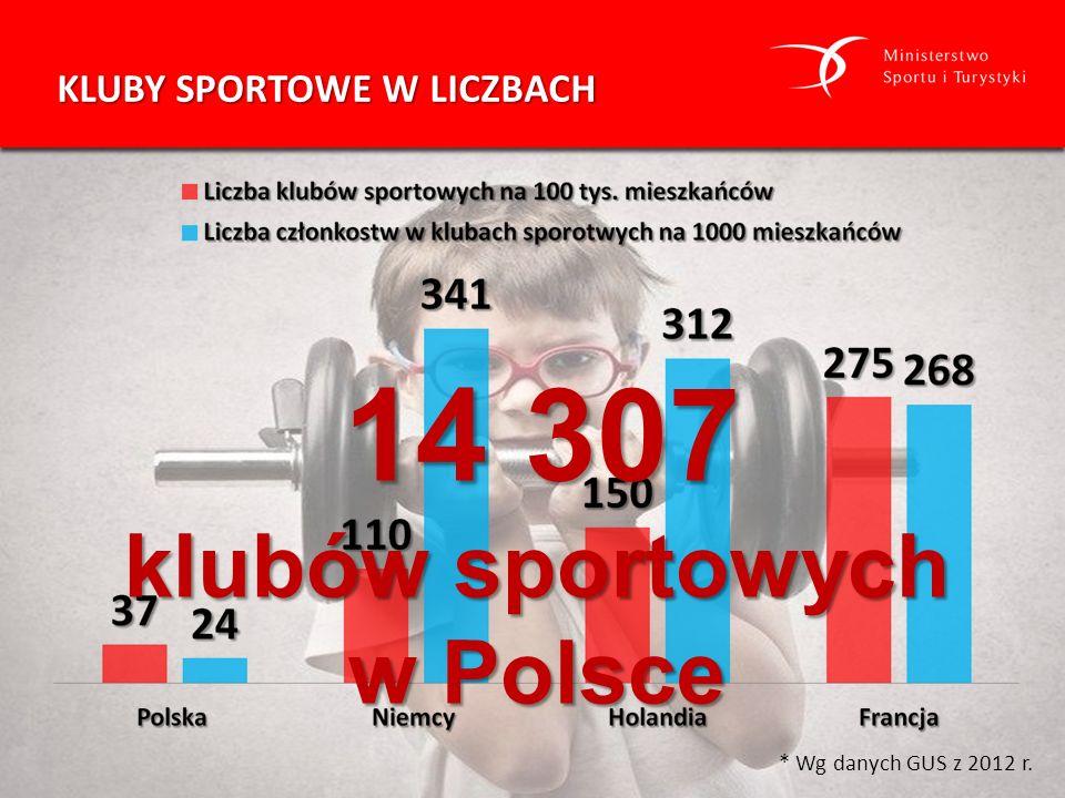 KLUBY SPORTOWE W LICZBACH * Wg danych GUS z 2012 r. 14 307 14 307 klubów sportowych w Polsce