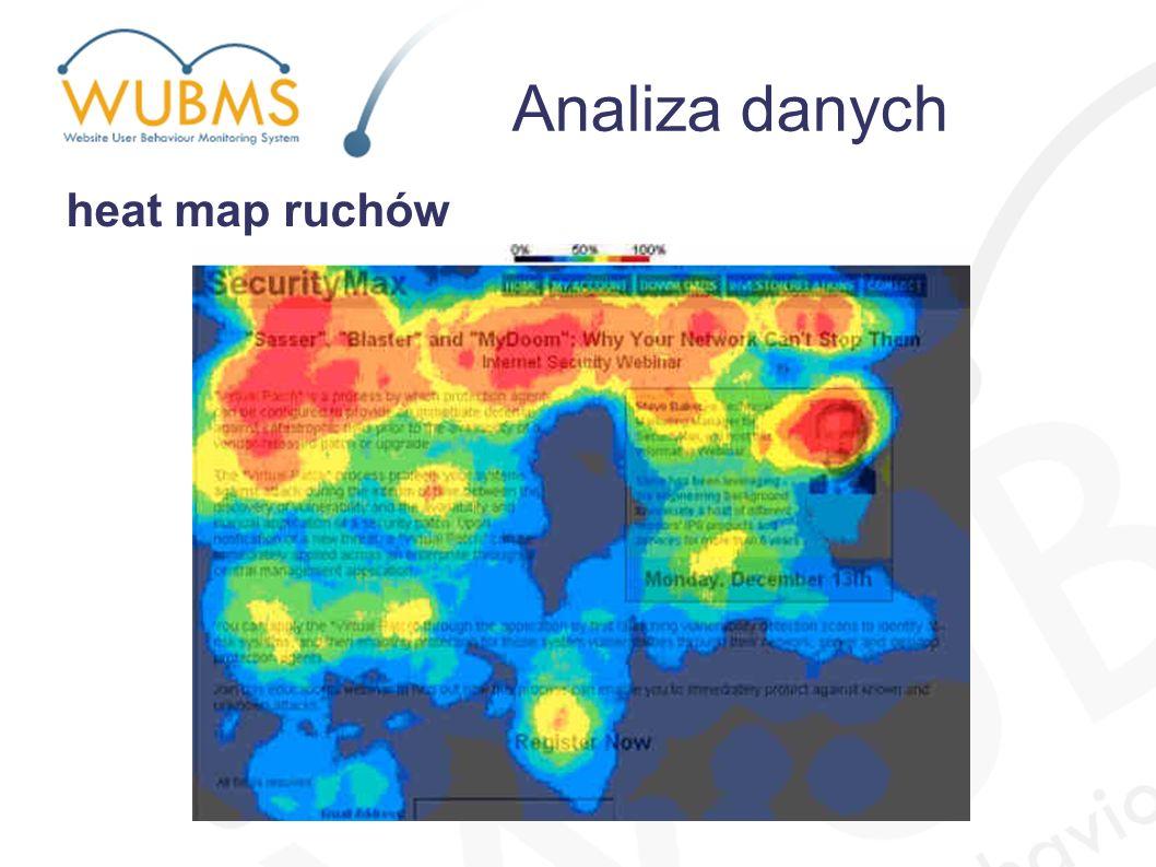 Analiza danych heat map ruchów
