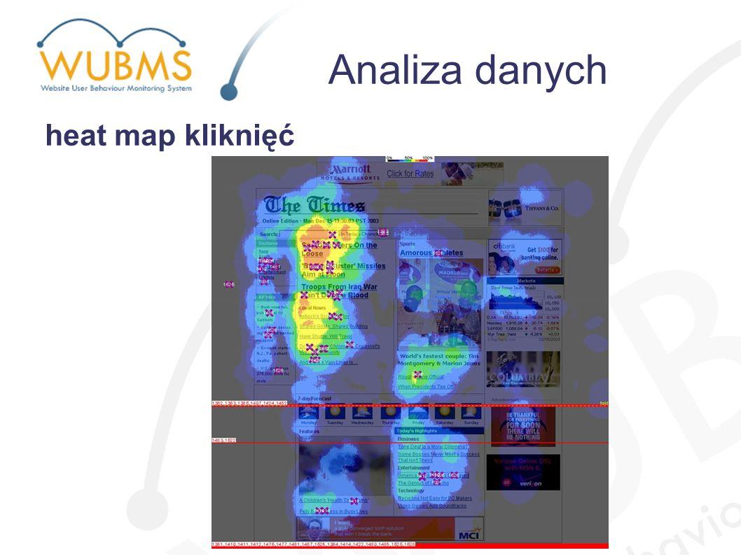 heat map kliknięć Analiza danych