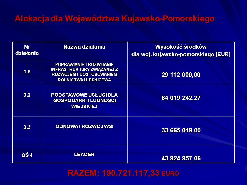 Alokacja dla Województwa Kujawsko-Pomorskiego Nr działania Nazwa działania Wysokość środków dla woj. kujawsko-pomorskiego [EUR] 1.6 POPRAWIANIE I ROZW