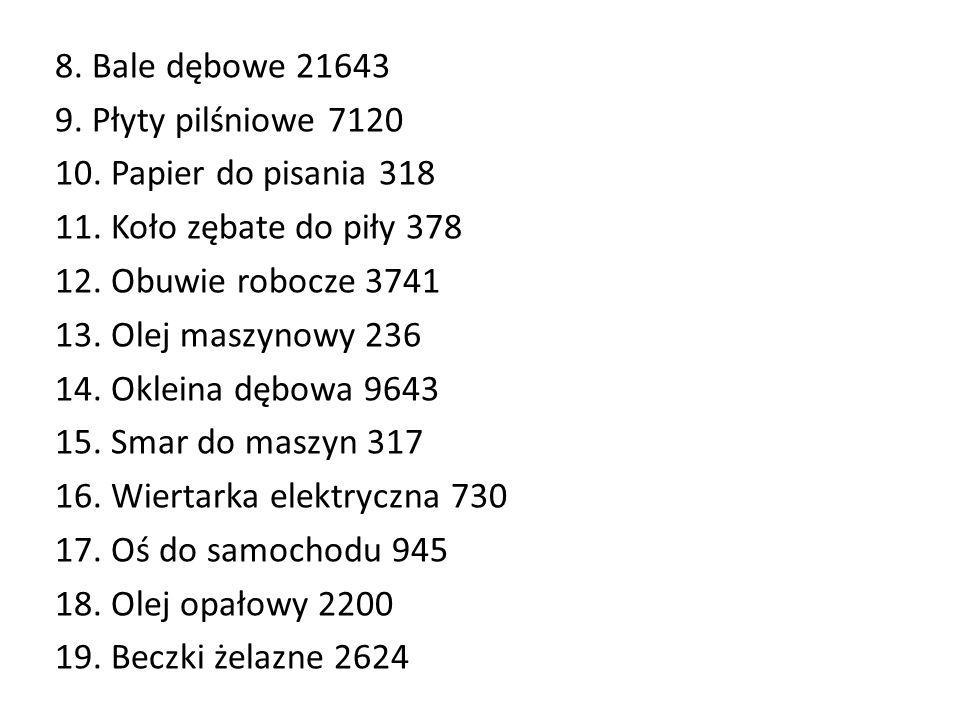 8. Bale dębowe 21643 9. Płyty pilśniowe 7120 10.