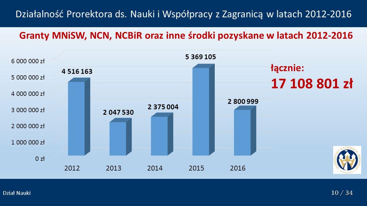 10 / 34 Dział Nauki 10 / 34 Granty MNiSW, NCN, NCBiR oraz inne środki pozyskane w latach 2012-2016 łącznie: 17 108 801 zł Działalność Prorektora ds. N