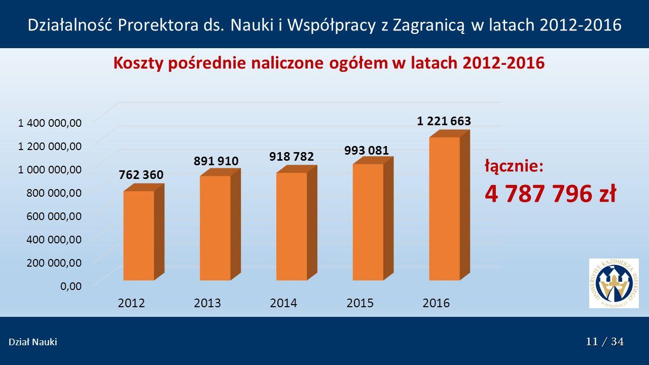 11 / 34 Dział Nauki 11 / 34 Koszty pośrednie naliczone ogółem w latach 2012-2016 łącznie: 4 787 796 zł Działalność Prorektora ds.