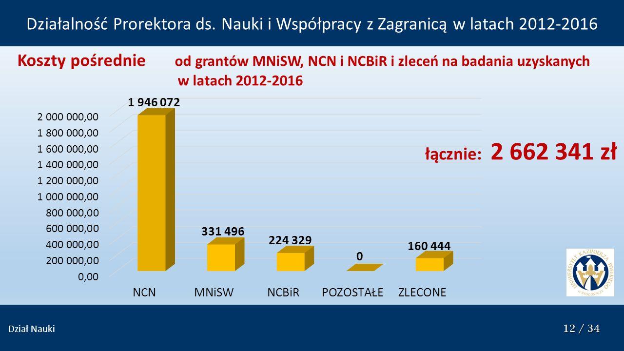 12 / 34 Dział Nauki 12 / 34 Koszty pośrednie od grantów MNiSW, NCN i NCBiR i zleceń na badania uzyskanych w latach 2012-2016 łącznie: 2 662 341 zł Działalność Prorektora ds.