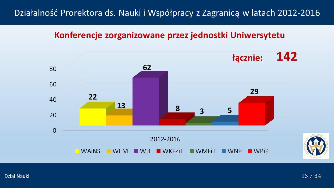 13 / 34 Dział Nauki 13 / 34 Konferencje zorganizowane przez jednostki Uniwersytetu łącznie: 142 Działalność Prorektora ds. Nauki i Współpracy z Zagran