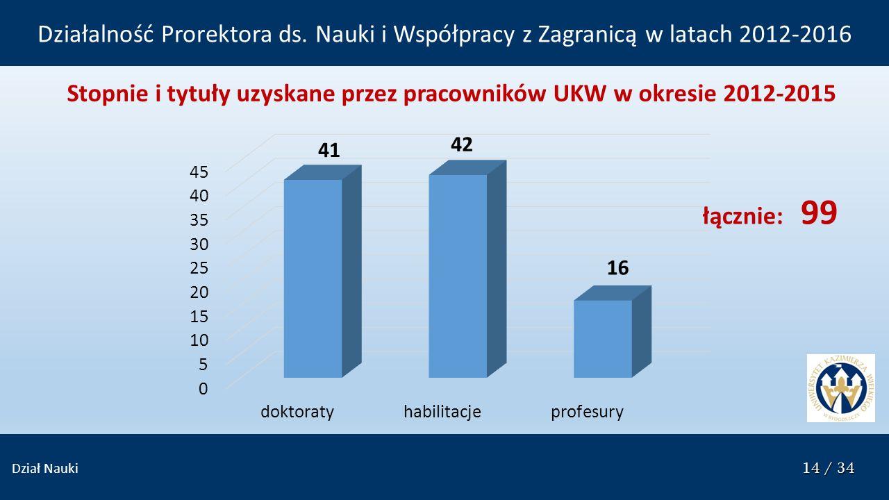 14 / 34 Dział Nauki 14 / 34 Stopnie i tytuły uzyskane przez pracowników UKW w okresie 2012-2015 Działalność Prorektora ds. Nauki i Współpracy z Zagran