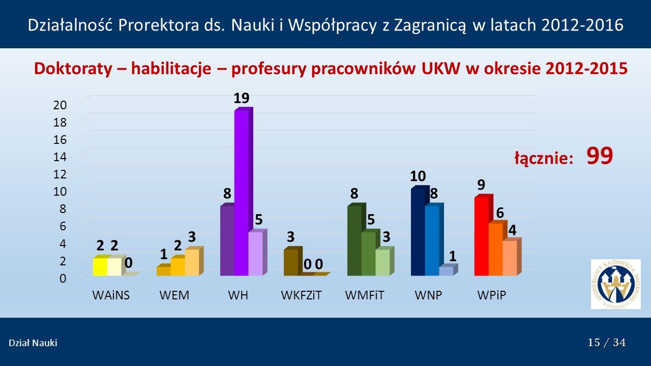 15 / 34 Dział Nauki 15 / 34 Doktoraty – habilitacje – profesury pracowników UKW w okresie 2012-2015 łącznie: 99 Działalność Prorektora ds. Nauki i Wsp