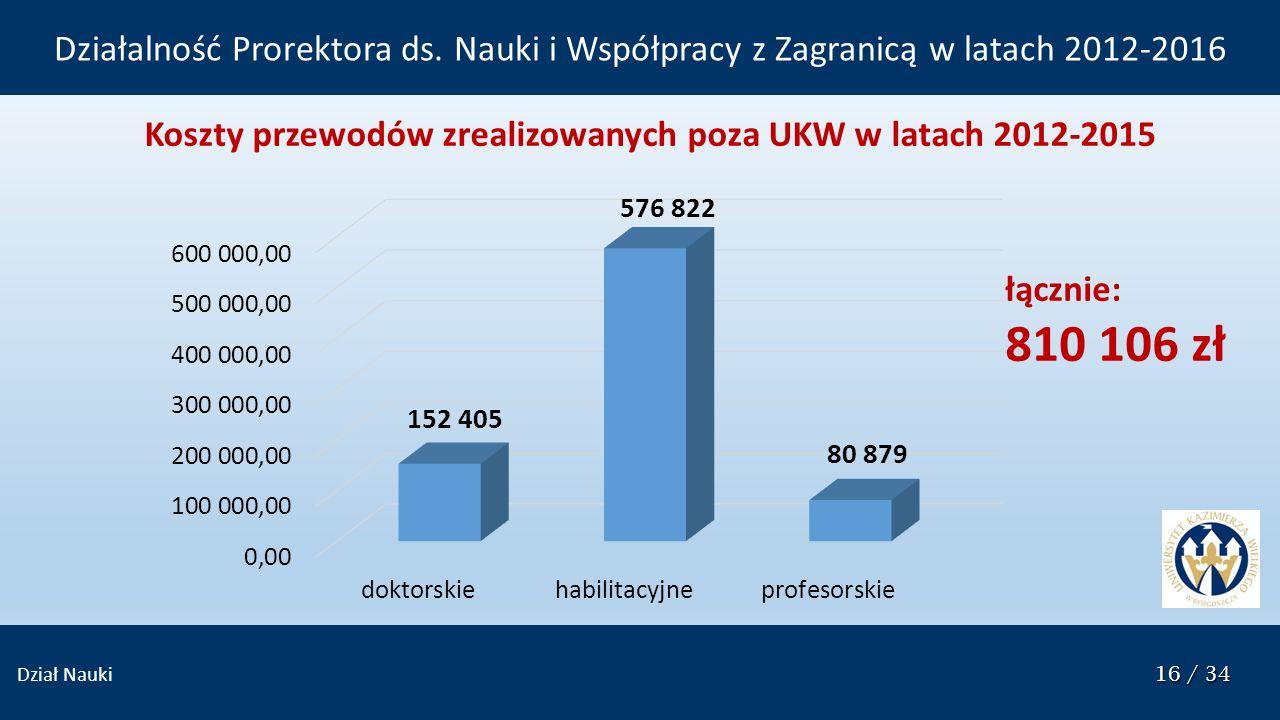 16 / 34 Dział Nauki 16 / 34 Koszty przewodów zrealizowanych poza UKW w latach 2012-2015 Działalność Prorektora ds. Nauki i Współpracy z Zagranicą w la