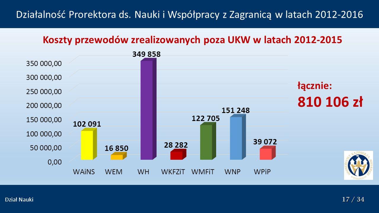 17 / 34 Dział Nauki 17 / 34 Koszty przewodów zrealizowanych poza UKW w latach 2012-2015 łącznie: 810 106 zł Działalność Prorektora ds. Nauki i Współpr